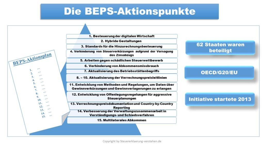 BEPS-Projekt | Einkünfteverlagerung im Internationalen Steuerrecht
