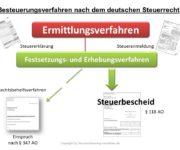 Besteuerungsverfahren