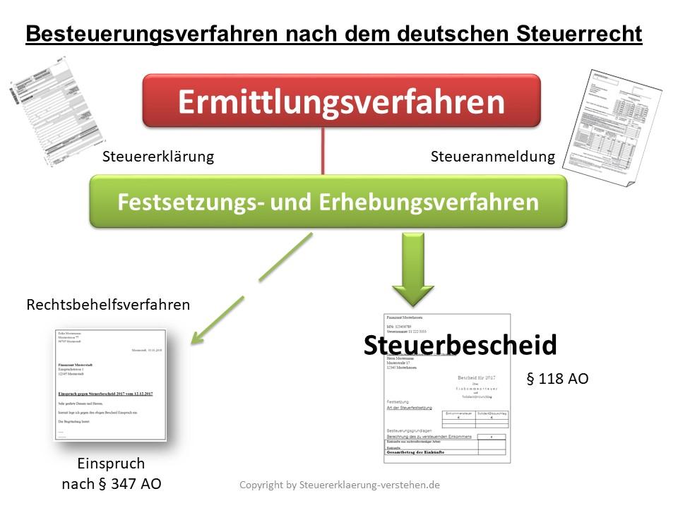 Besteuerungsverfahren Definition & Erklärung | Steuerlexikon