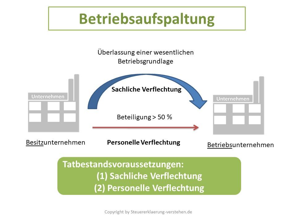 Betriebsaufspaltung Definition & Erklärung | Steuerlexikon