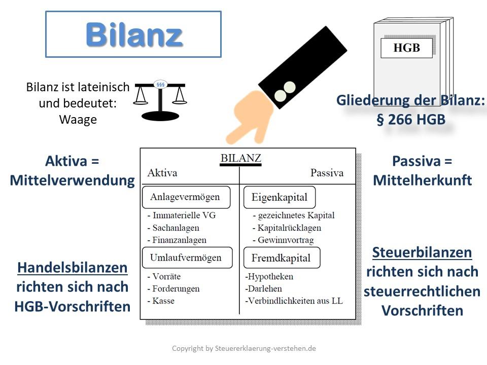Bilanz Definition & Erklärung | Steuerlexikon