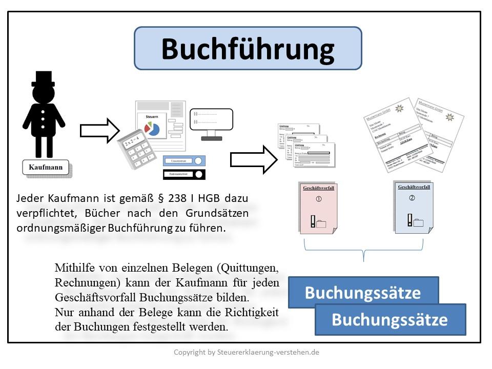 Buchführung Definition & Erklärung | Steuerlexikon