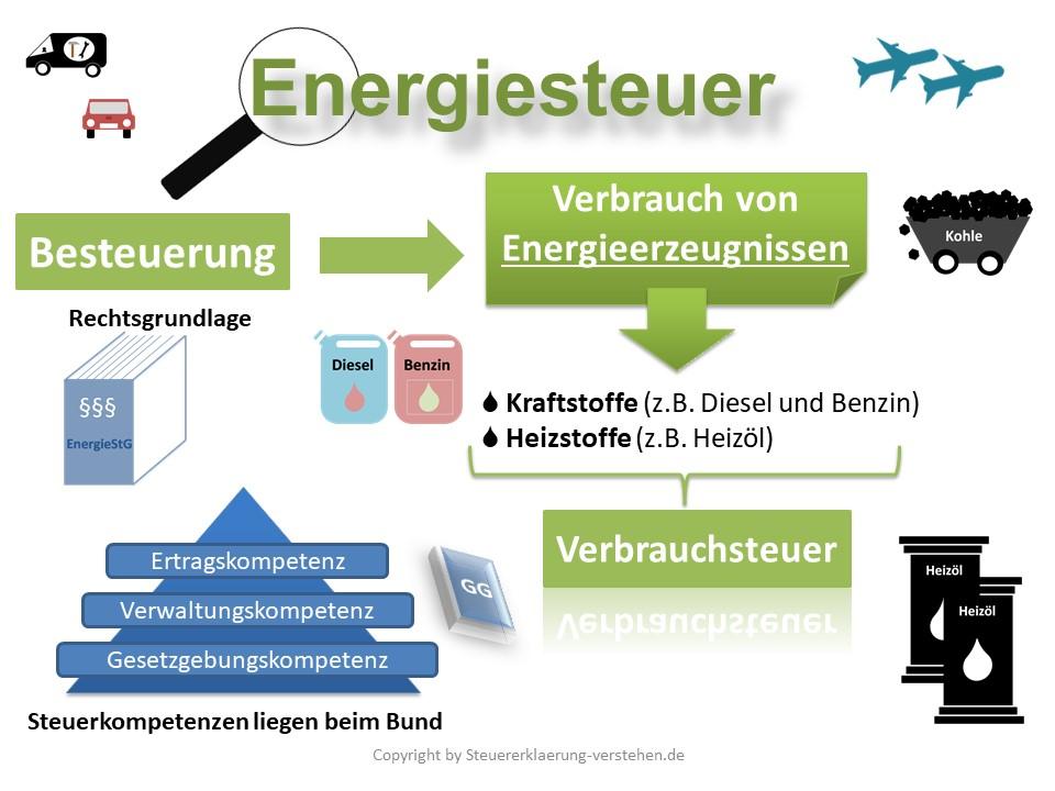 Energiesteuer Definition & Erklärung | Steuerlexikon