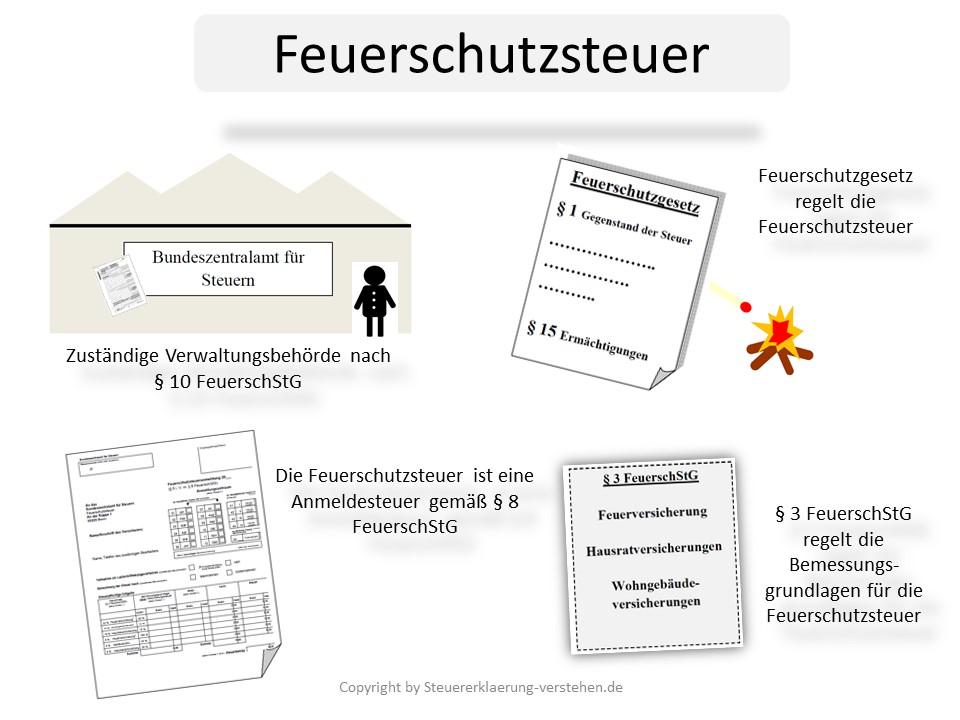 Feuerschutzsteuer Definition & Erklärung | Steuerlexikon