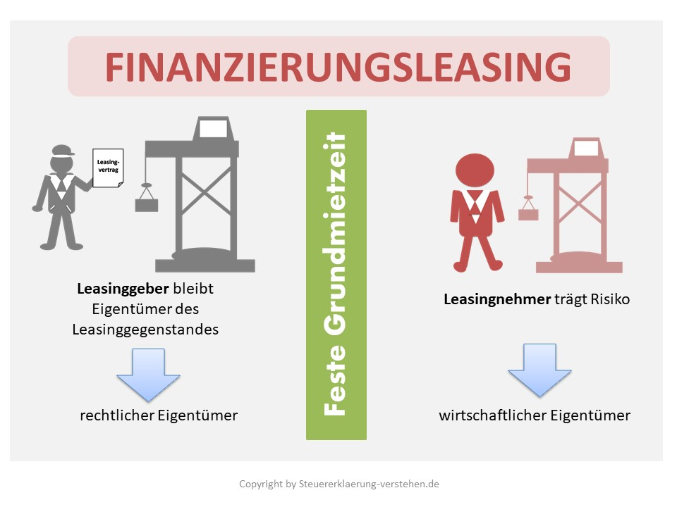 Finanzierungsleasing Definition & Erklärung | Steuerlexikon