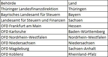 Finanzverwaltung Definition & Erklärung | Steuerlexikon