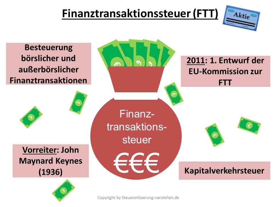 Finanztransaktionsteuer Definition & Erklärung | Steuerlexikon