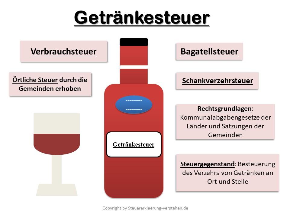 Getränkesteuer Definition & Erklärung | Steuerlexikon