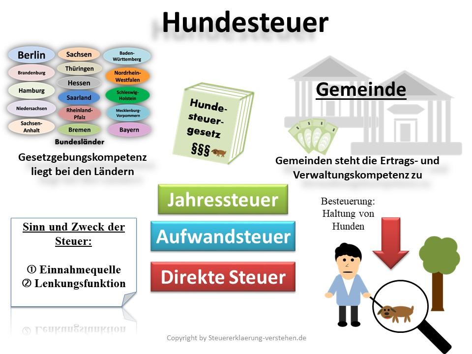 Hundesteuer Definition & Erklärung | Steuerlexikon
