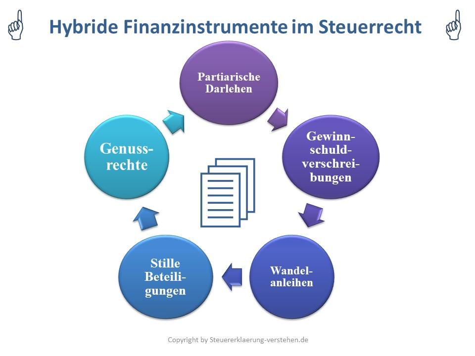 Hybride Finanzierungsformen (Mezzanine-Finanzierungen) | Einkünfteverlagerung im Internationalen Steuerrecht