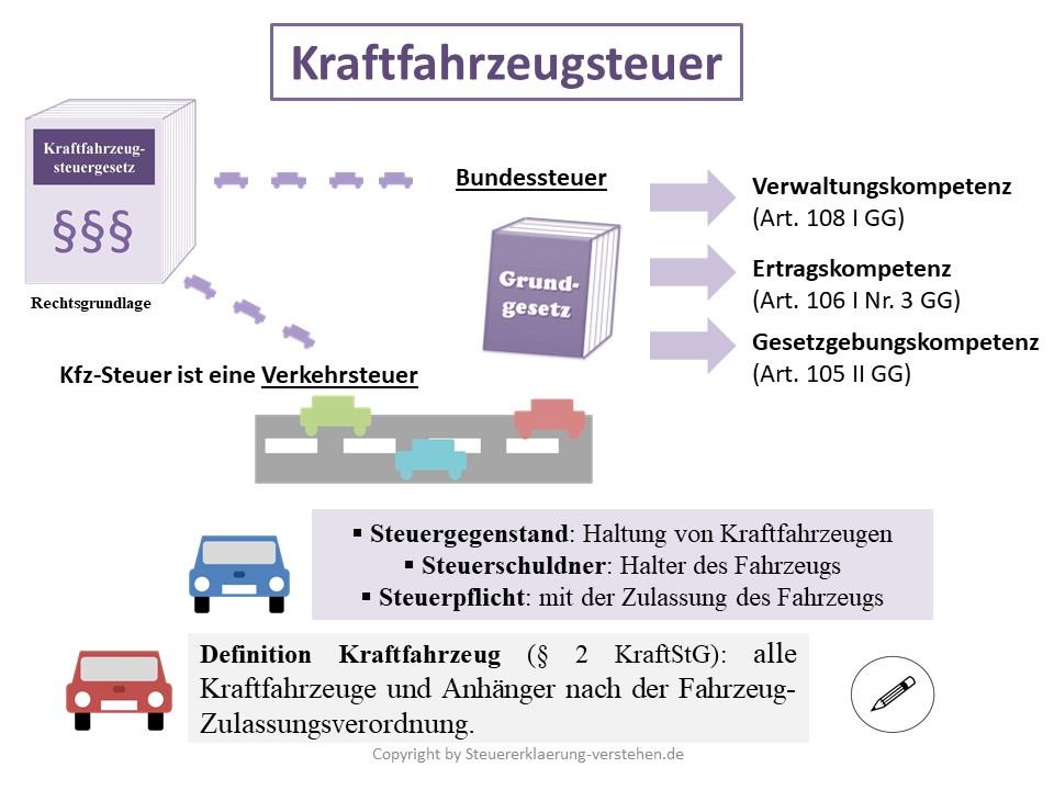 Kraftfahrzeugsteuer Definition & Erklärung | Steuerlexikon