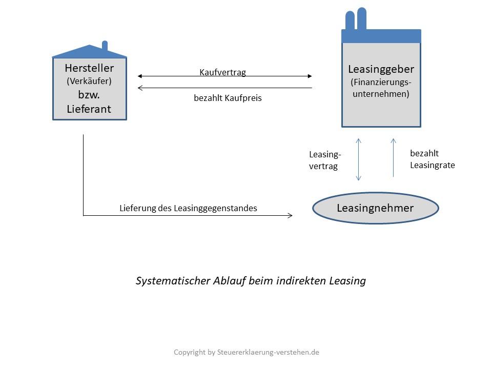 Leasing Definition & Erklärung | Steuerlexikon