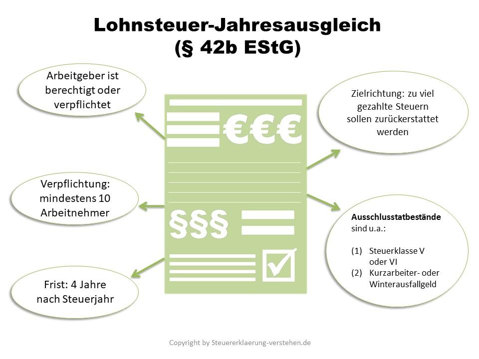 Lohnsteuer-Jahresausgleich Definition & Erklärung | Steuerlexikon