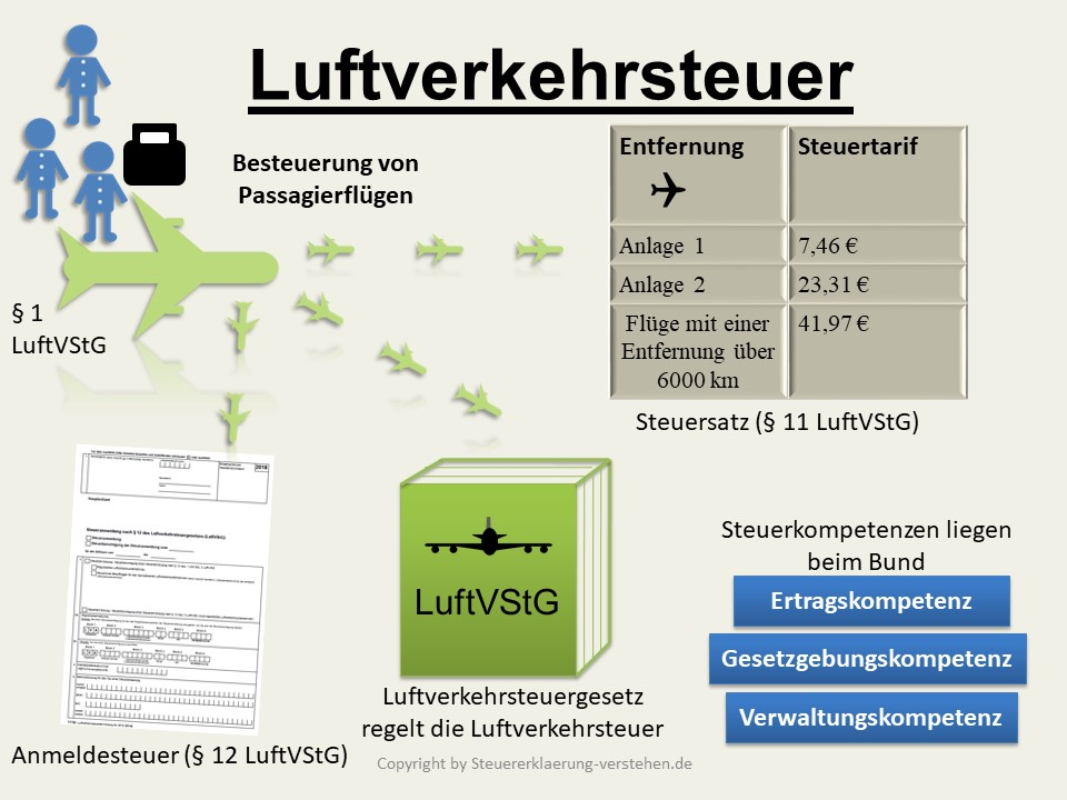 Luftverkehrsteuer Definition & Erklärung | Steuerlexikon