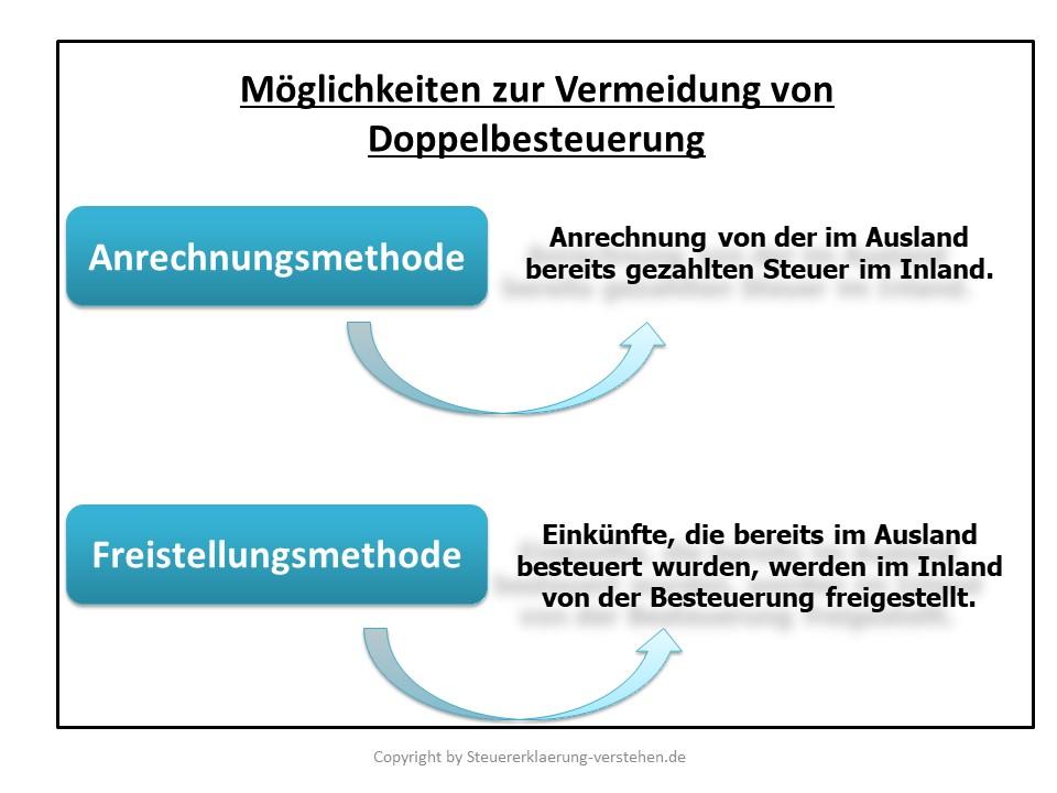 Möglichkeiten zur Vermeidung von Doppelbesteuerung | Abkommensrecht (völkerrechtliche Verträge)