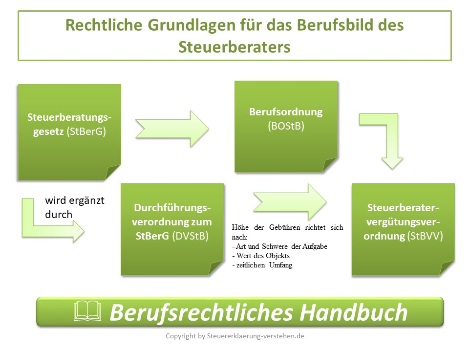 Rechtliche Grundlagen eines Steuerberaters | Steuerberater/in werden - wie werde ich Steuerberater/in?