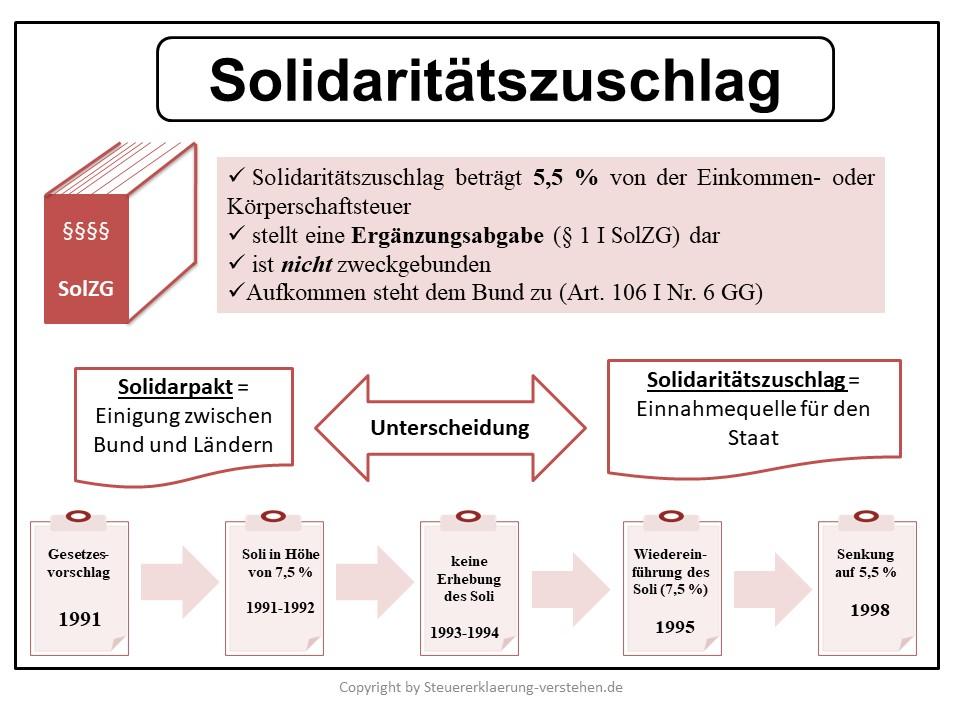 Solidaritätszuschlag Definition & Erklärung | Steuerlexikon