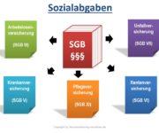 Sozialabgaben (Sozialversicherungen)