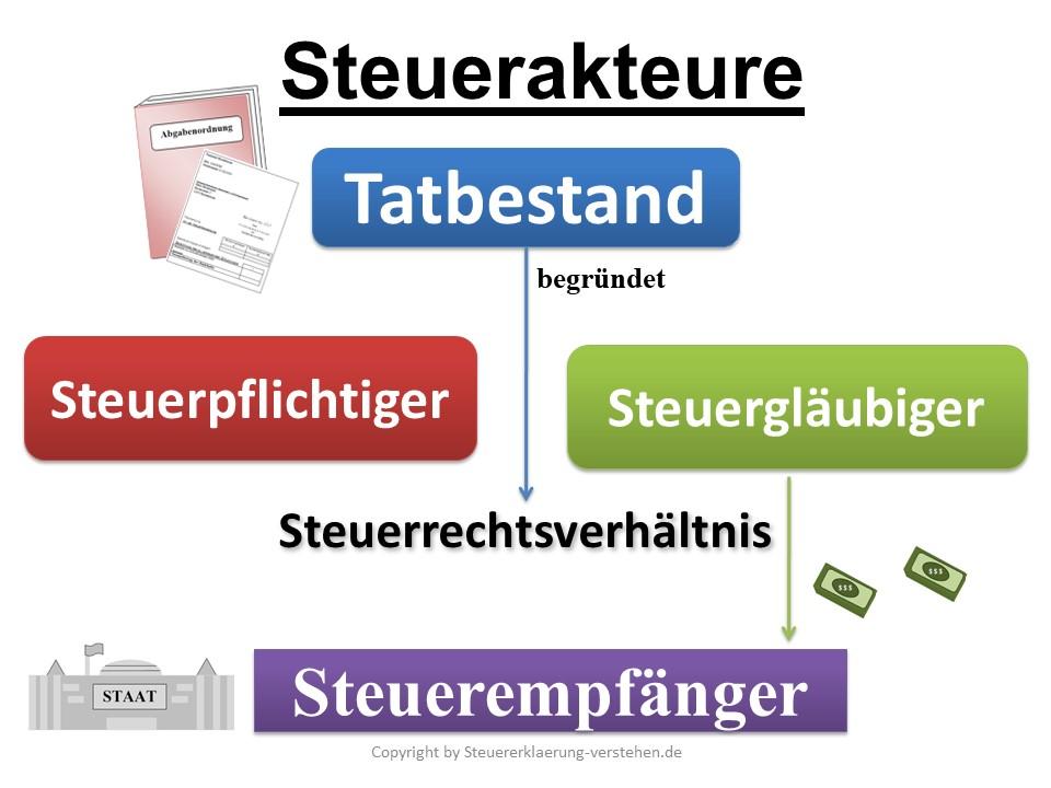 Steuerakteure in Deutschland | Steuererklärung Grundlagen
