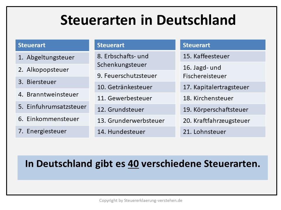 Steuerarten in Deutschland | Steuererklärung Grundlagen