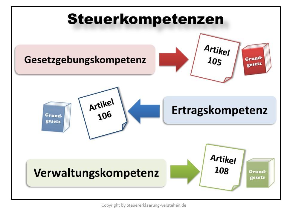 Steuerkompetenz in Deutschland | Steuererklärung Grundlagen