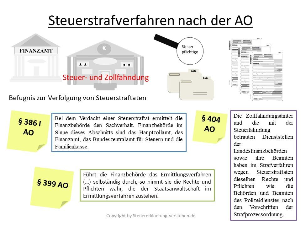 Steuerstrafverfahren nach der AO | Steuerstrafverfahren verstehen