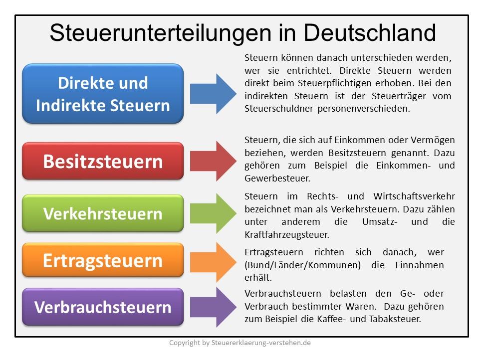 Steuerunterteilungen in Deutschland | Steuererklärung Grundlagen