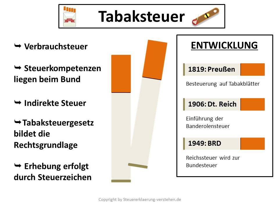 Tabaksteuer Definition & Erklärung | Steuerlexikon