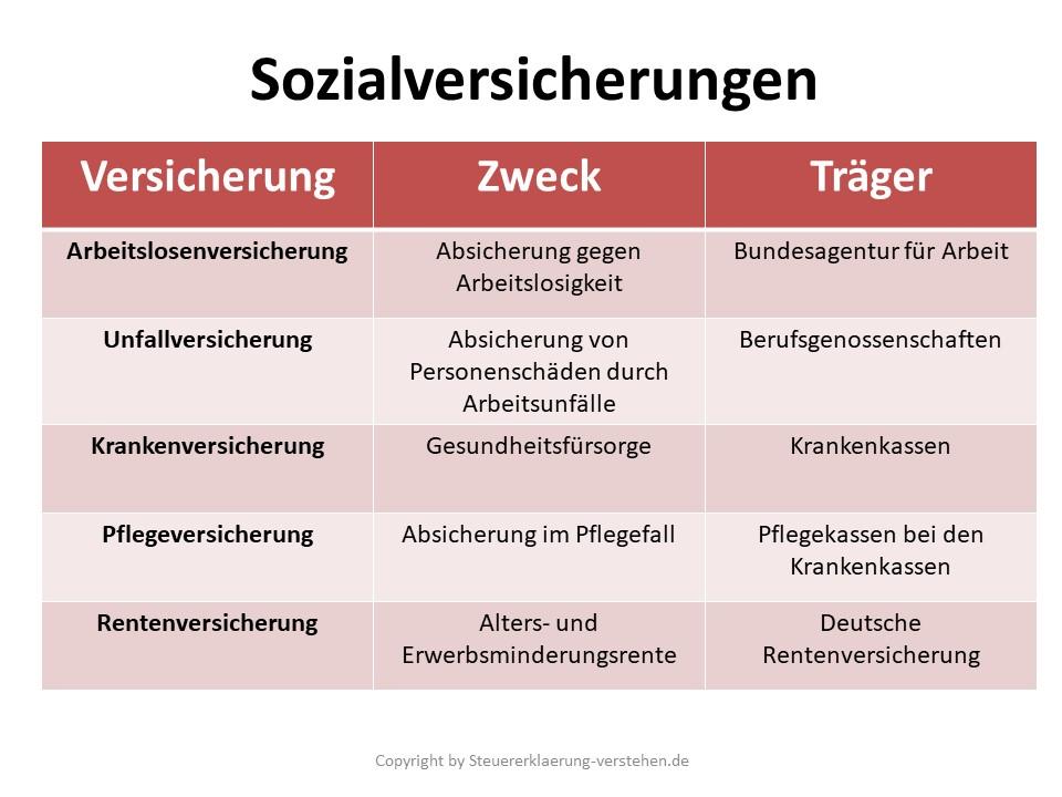 Sozialabgaben Definition & Erklärung | Steuerlexikon