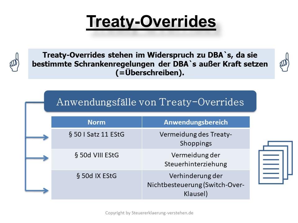 Treaty-Overrides (Vertragsaußerkraftsetzung) | Abkommensrecht (völkerrechtliche Verträge)