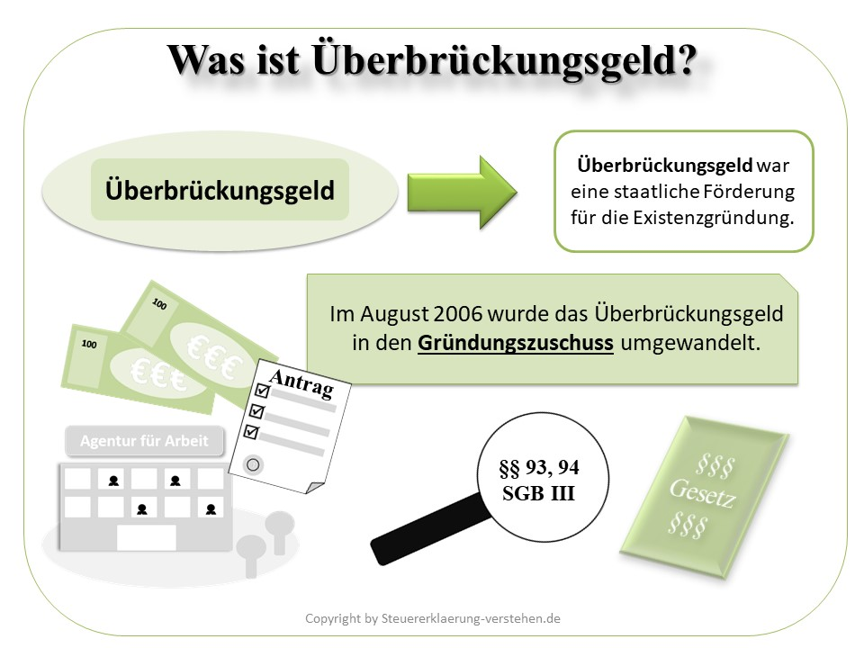 Überbrückungsgeld Definition & Erklärung | Steuerlexikon