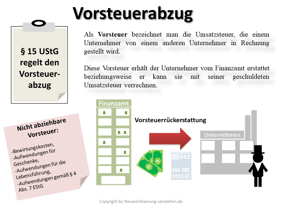Vorsteuerabzug Definition & Erklärung | Steuerlexikon